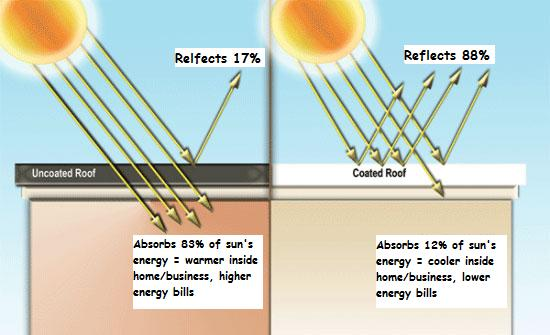 Delightful Benefits Of Cool Roofs